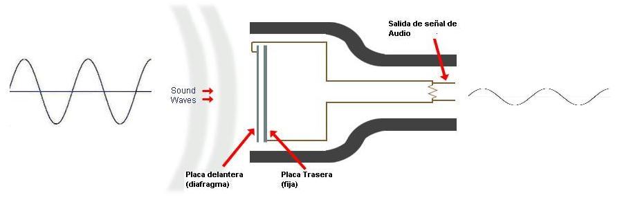 Transformación de presión acústica a voltaje eléctrico producida por la entrada de señal en un micrófono