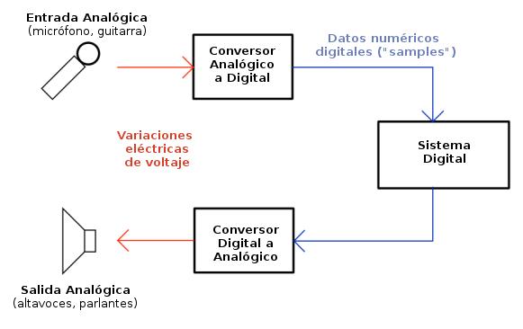 flujo del sonido analógico/digital