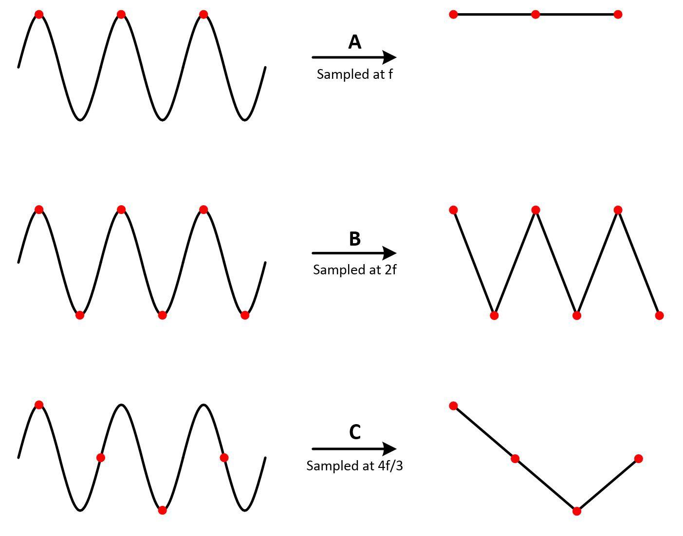 Representación del Teorema de Nyquist-Shannon.
