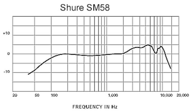 Respuesta Shure SM58