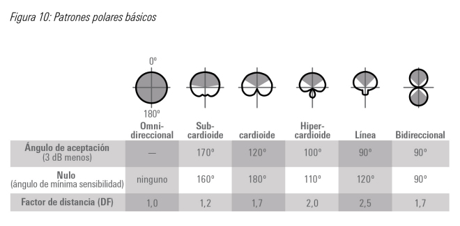 Los diferentes patrones polares